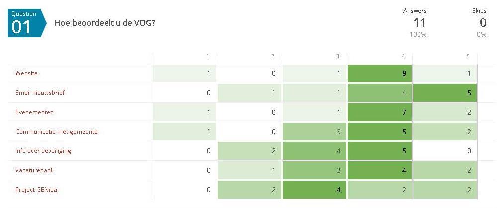 Afbeelding Poll 9 (uitslag website-groot)
