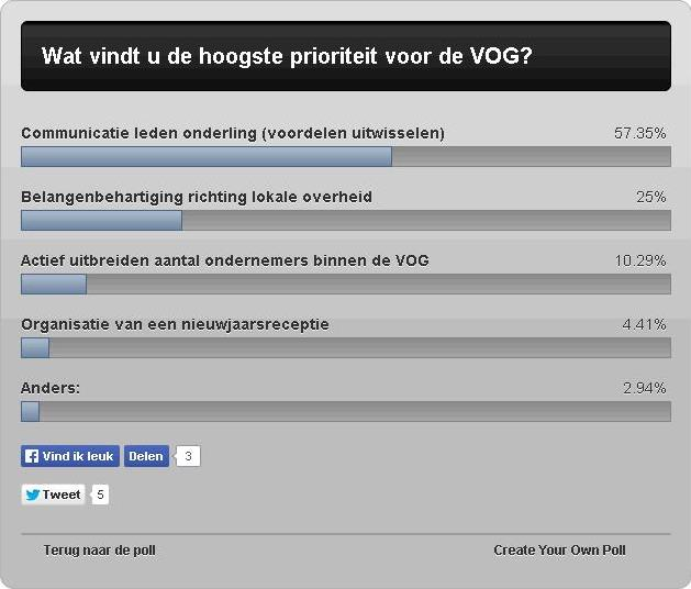 Uitslag poll 1 (afbeelding)