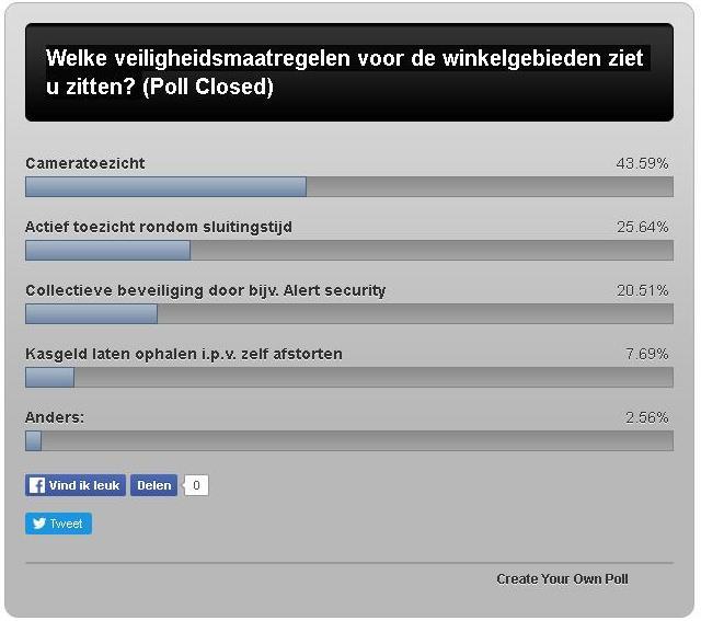 uitslag-poll-11-afbeelding